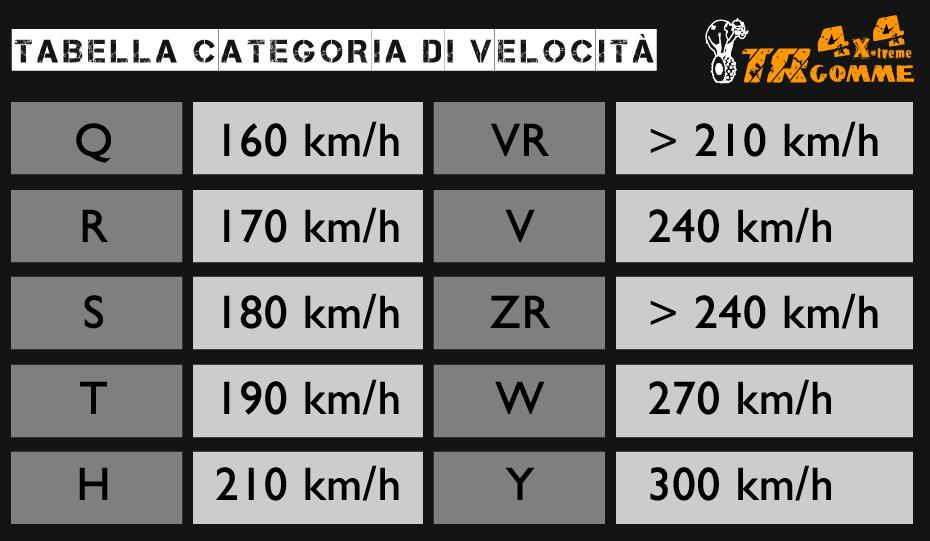 Indice Velocità Pneumatici